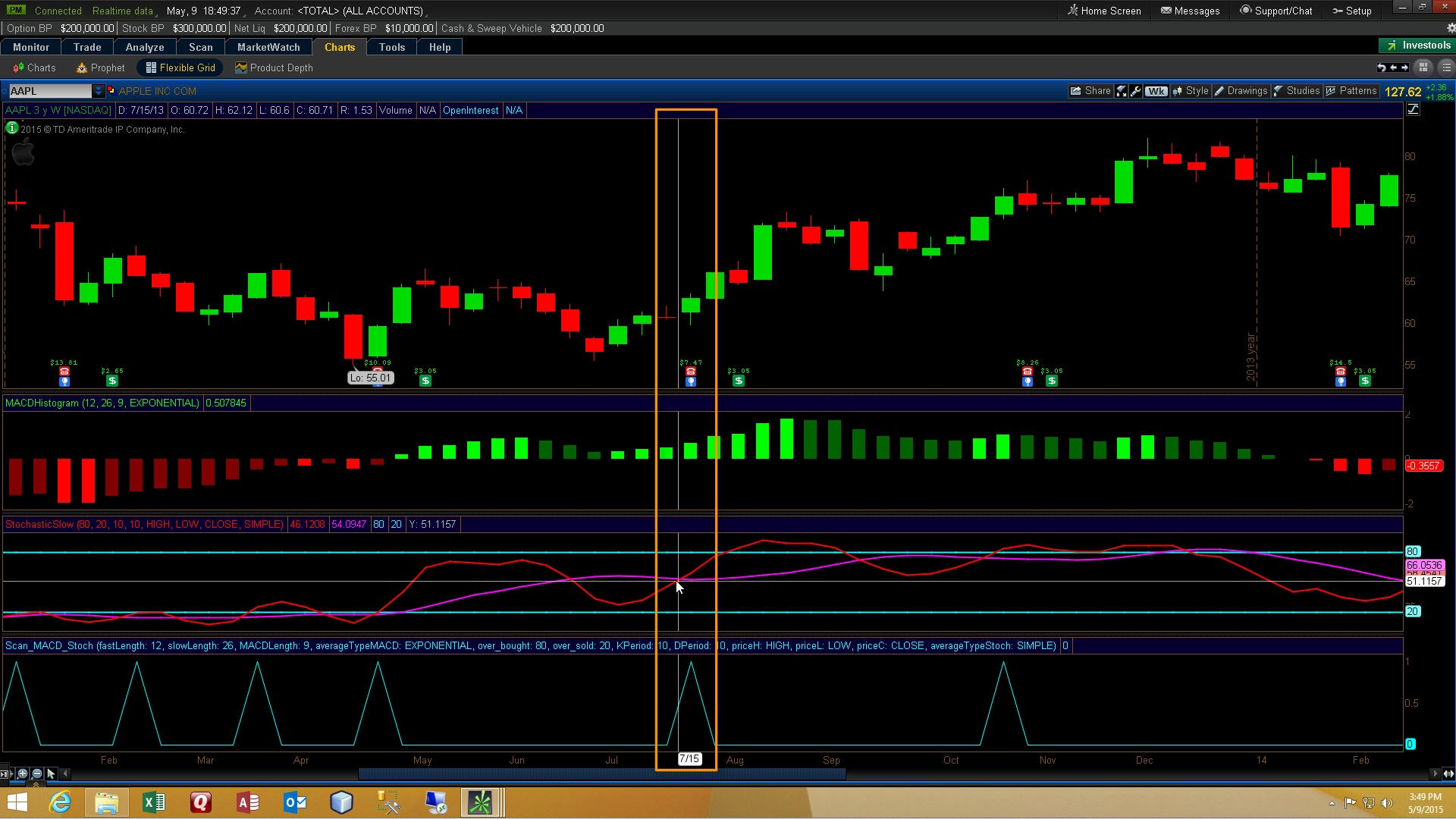 Thinkorswim Custom Scan Stochastic MACD