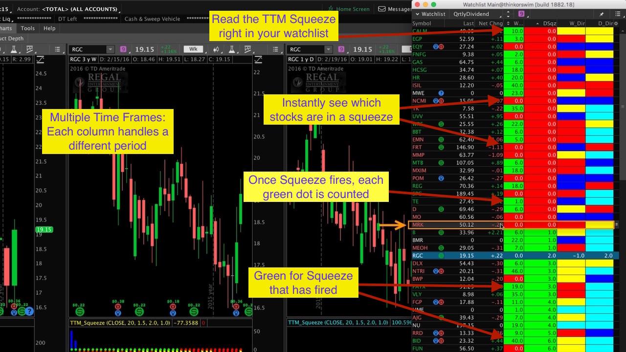Thinkorswim Watchlist TTM Squeeze - Hahn-Tech, LLC