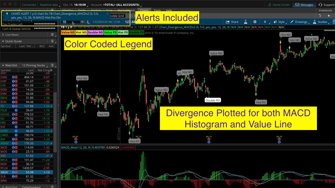 Thinkorswim Divergence Indicator - Hahn-Tech, LLC