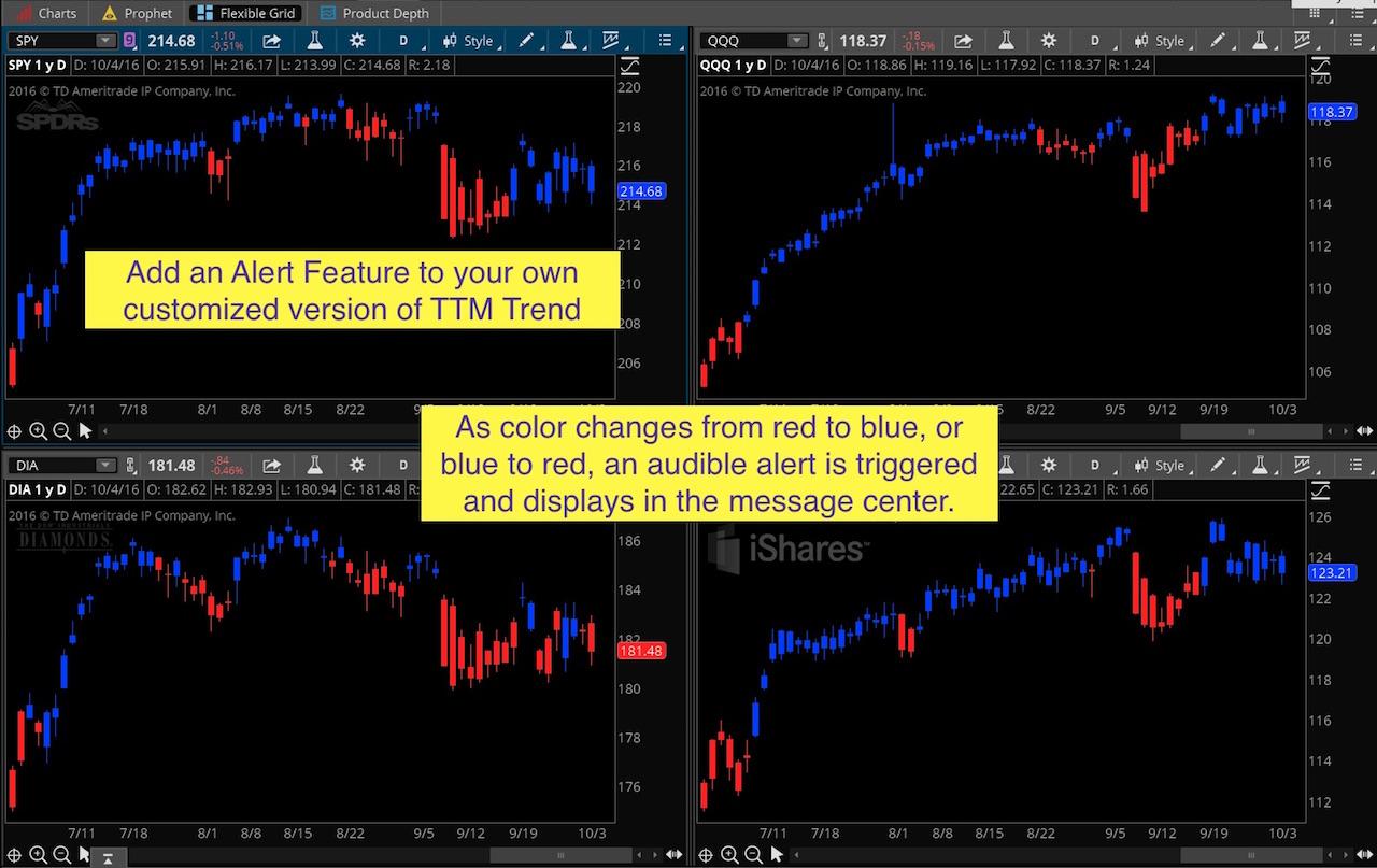 Thinkorswim Alert TTM Trend - Hahn-Tech, LLC