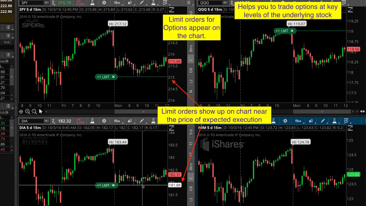 How to trade options thinkorswim