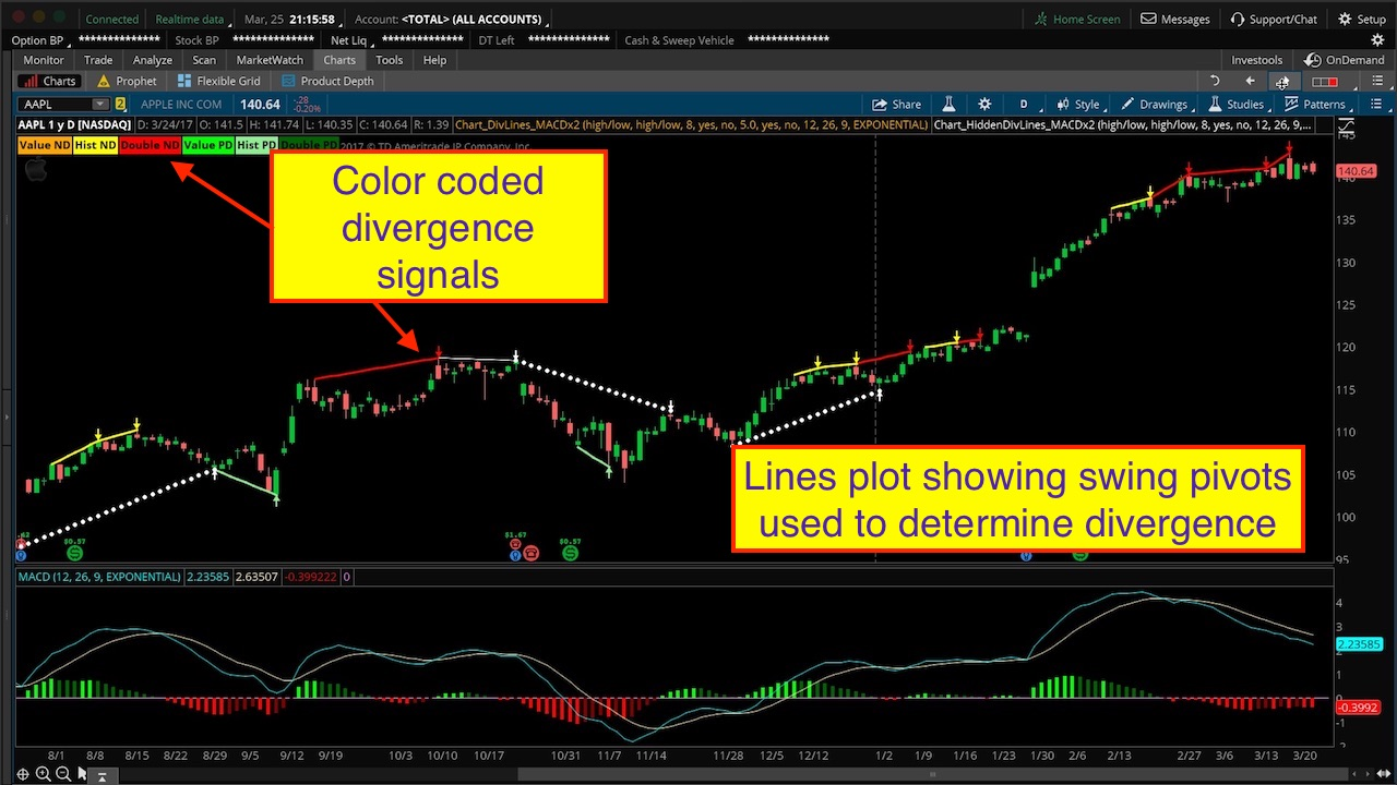 Thinkorswim Divergence Lines Upgrade - Hahn-Tech, LLC