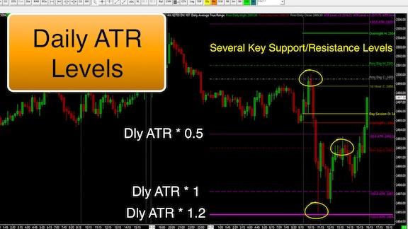 Sierra Chart Daily ATR Levels Indicator - Hahn-Tech, LLC