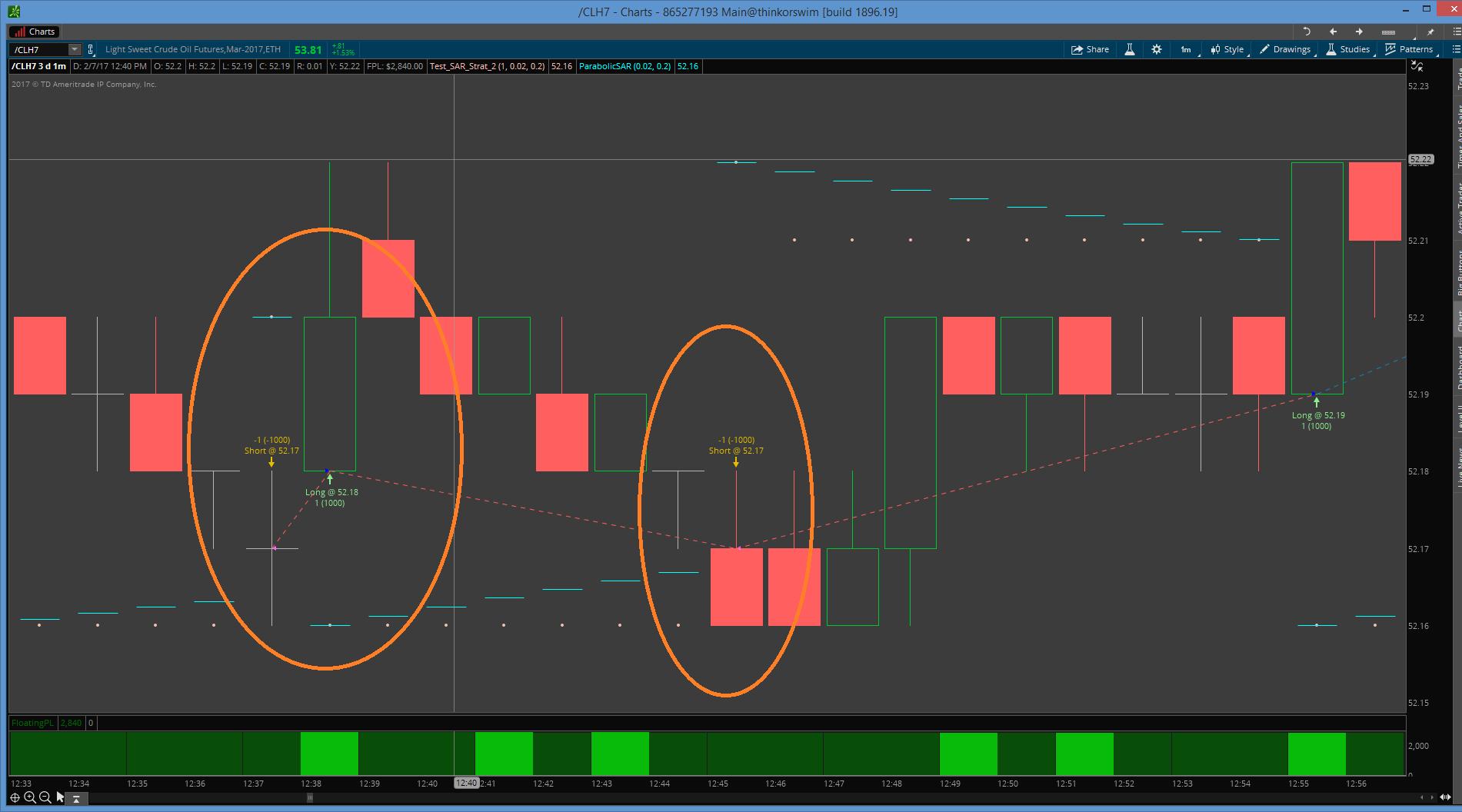 Parablic SAR signal not firing in TOS Strategy - Hahn-Tech, LLC