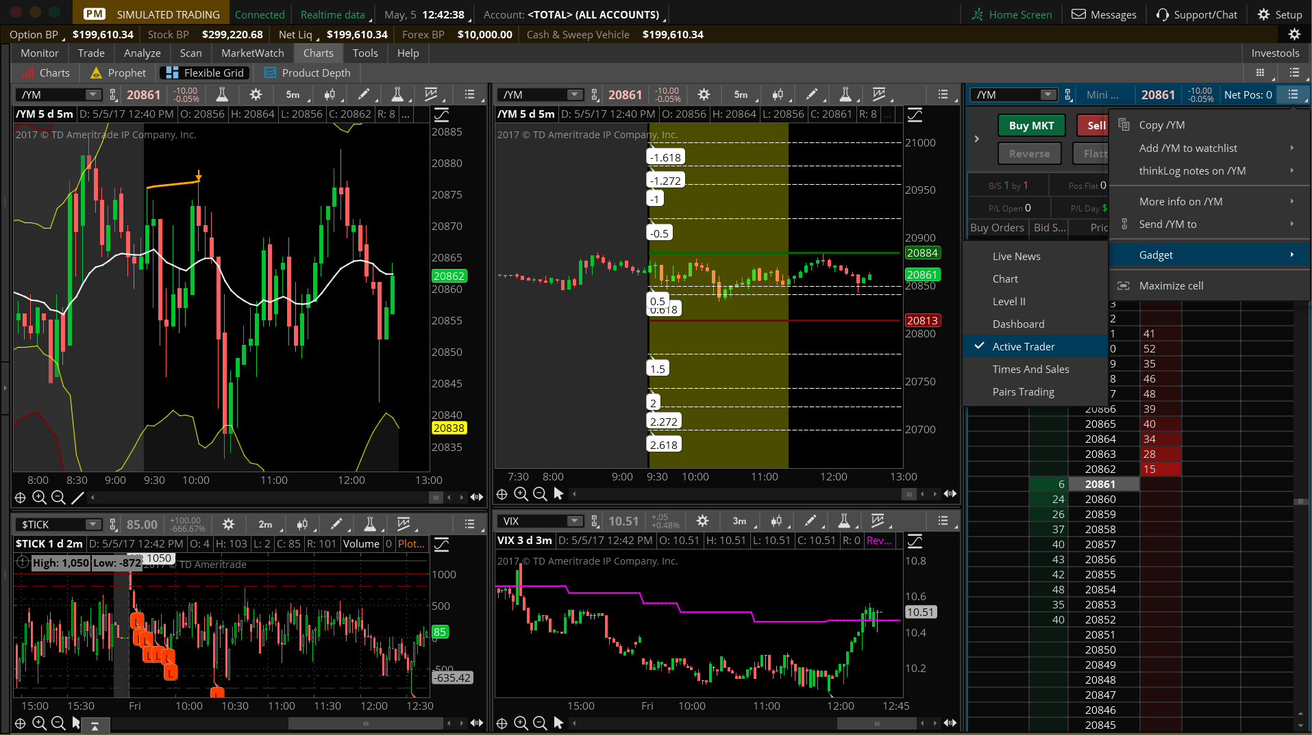 Is it possible to monitor P&L on the charts tab in Thinkorswim